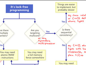 Blog: Actor Model for Lock-Free Concurrency Image