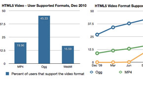 Blog: Comparing Various Web Video Players