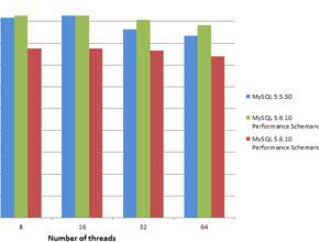 SQL Server vs MYSQL case study