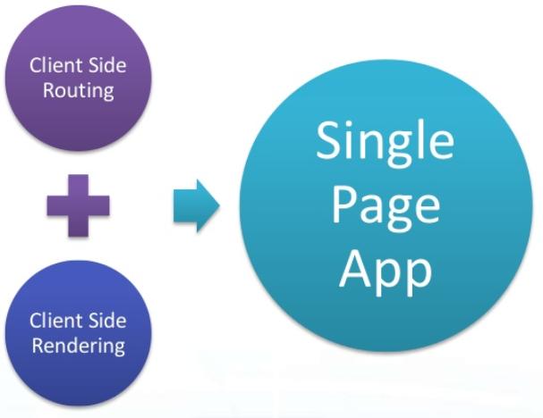 Single Page App - 1