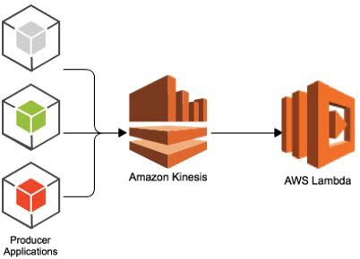 AWS Kinesis Streams