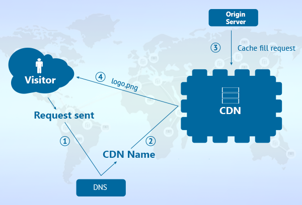 advantages of using a content delivery network  cdn