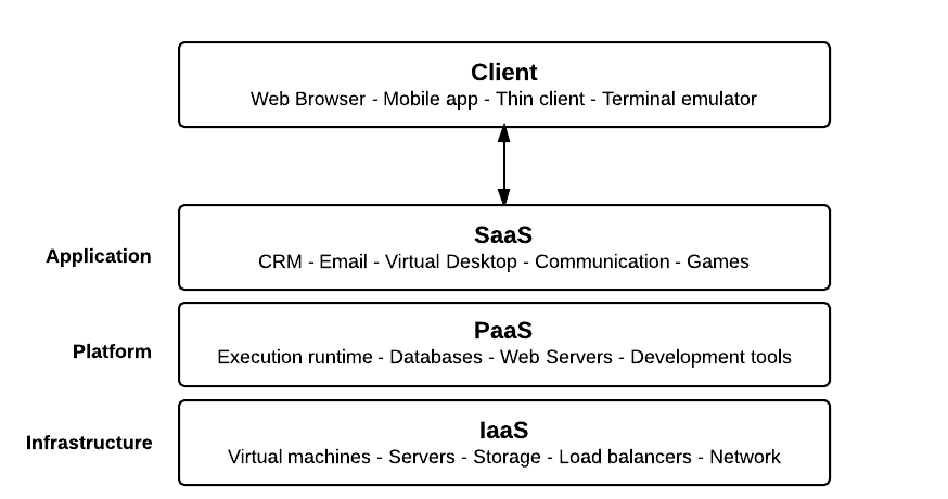 types of cloud computing models