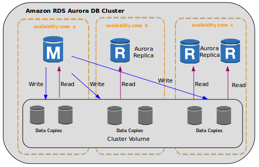 AWS Aurora - Superior Cloud Database