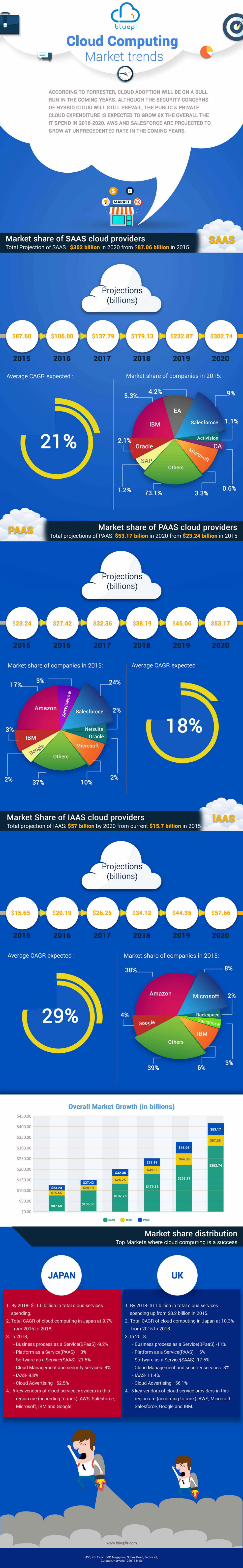 InfoGraphic-Cloud Computing Market Trends
