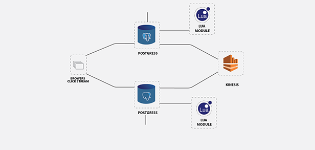 Choosing Kong-The API Gateway