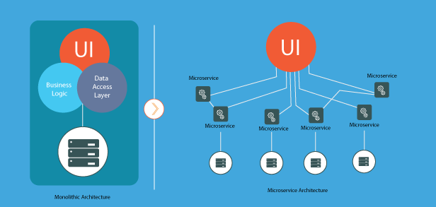 Blog-Going Across the Board: Refactoring from Monolithic to Microservices Image