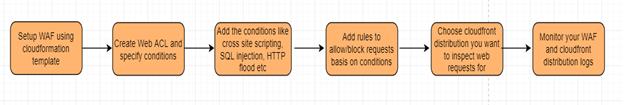 WAF Workflow
