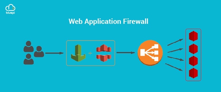 Implementing Web Application Firewall