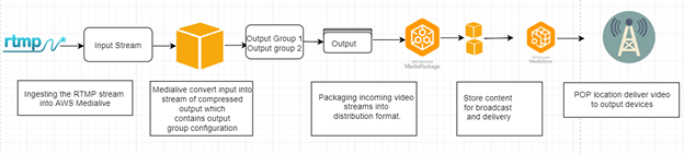 AWS Elemental media service workflow