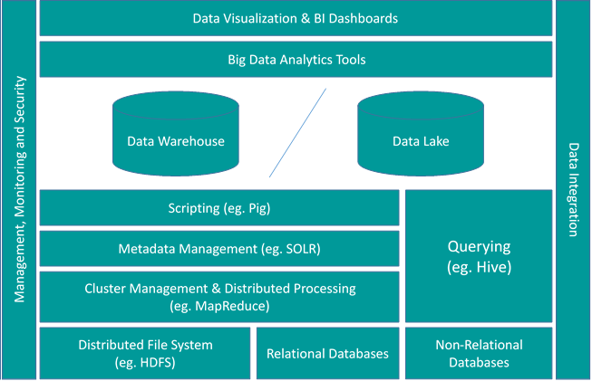 Big Data Architecture